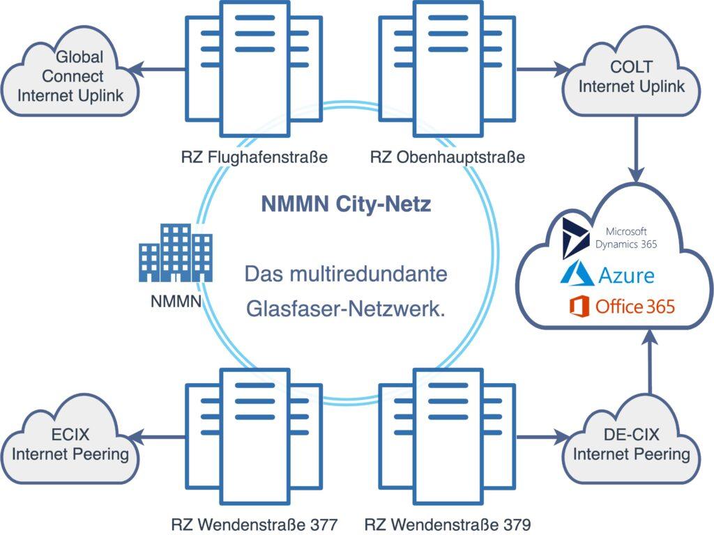 Schematische Darstellung des NMMN City-Netz mit Verbindungen zur Microsoft Cloud